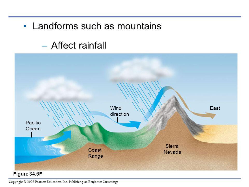 Copyright © 2005 Pearson Education, Inc. Publishing as Benjamin Cummings Pacific Ocean Coast Range Wind direction Sierra Nevada East Figure 34.6F Land