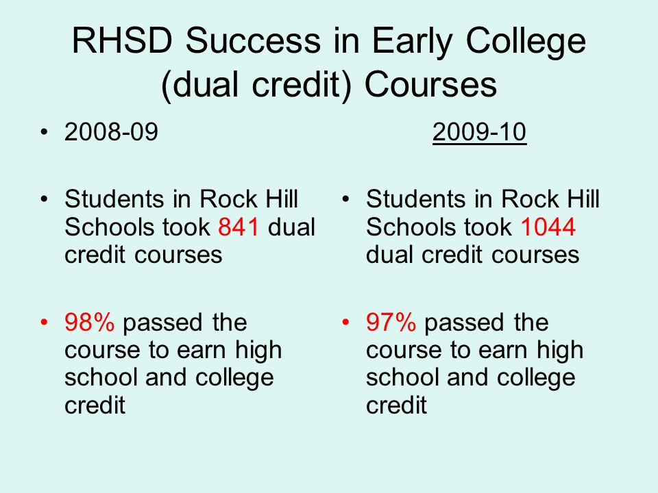 RHSD Success in Early College (dual credit) Courses 2008-09 Students in Rock Hill Schools took 841 dual credit courses 98% passed the course to earn high school and college credit 2009-10 Students in Rock Hill Schools took 1044 dual credit courses 97% passed the course to earn high school and college credit