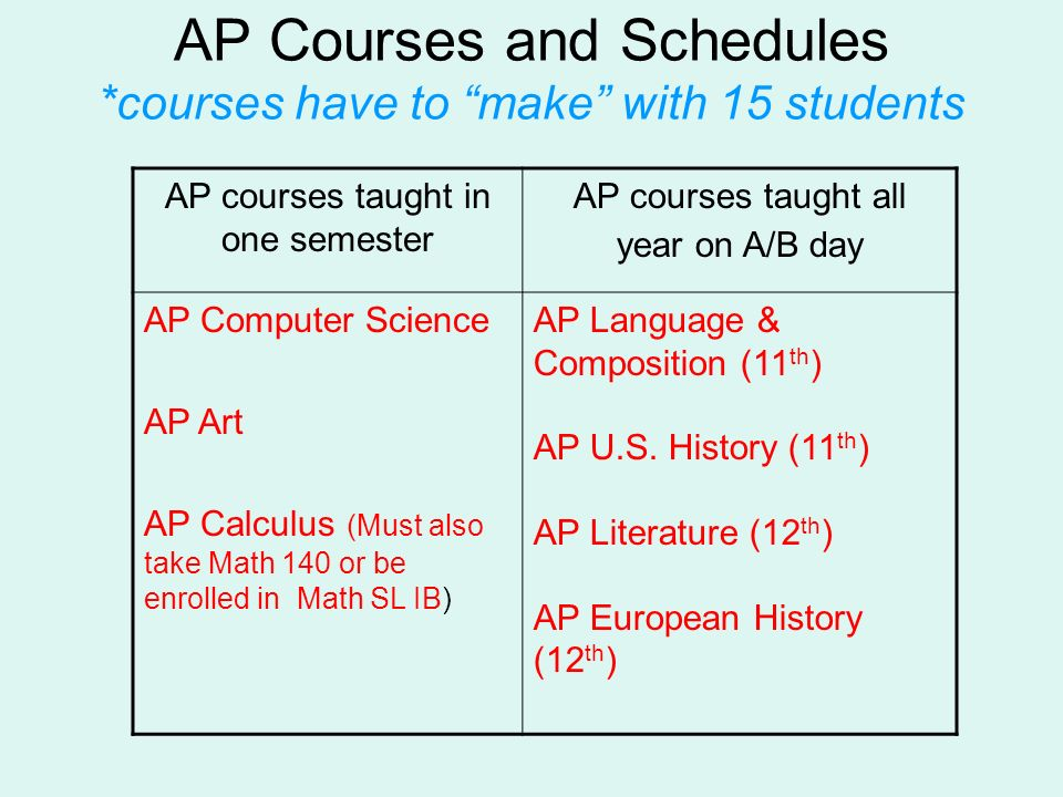 AP Courses and Schedules *courses have to make with 15 students AP courses taught in one semester AP courses taught all year on A/B day AP Computer Sc
