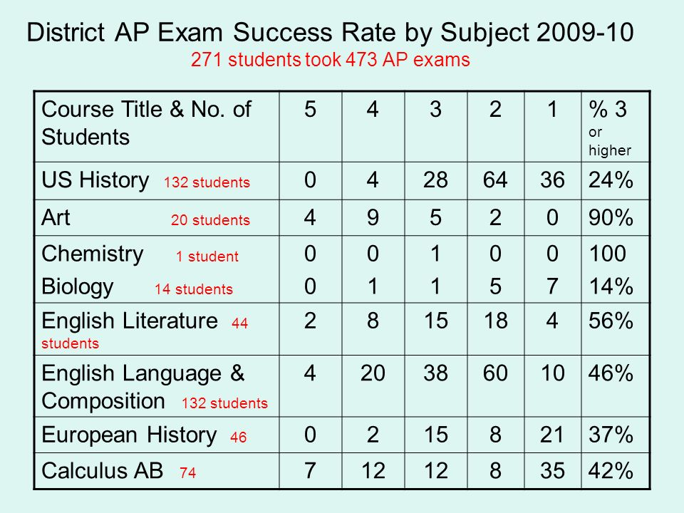 District AP Exam Success Rate by Subject 2009-10 271 students took 473 AP exams Course Title & No. of Students 54321% 3 or higher US History 132 stude