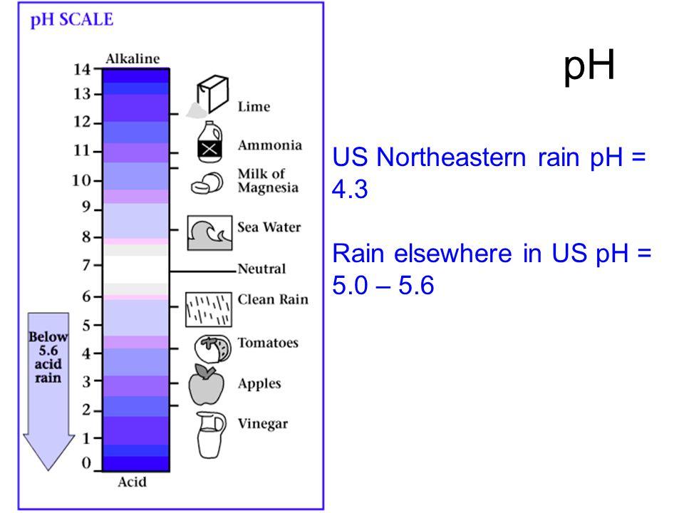 pH US Northeastern rain pH = 4.3 Rain elsewhere in US pH = 5.0 – 5.6