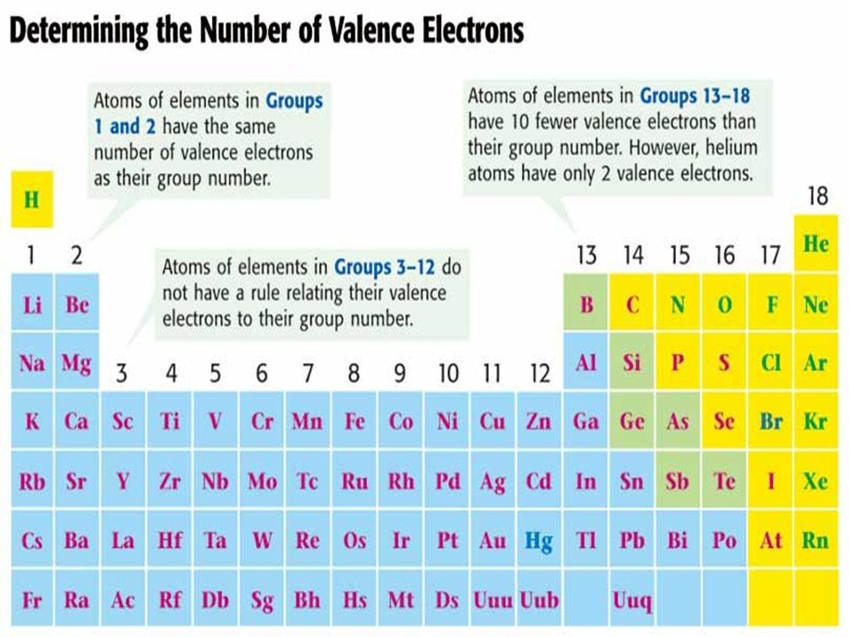 PERIODIC TABLE & VALENCE ELECTRONS GROUP 1 = 1 valence electron GROUP 2 = 2 valence electrons GROUP 13 = 3 valence electrons GROUP 14 = 4 valence electrons GROUP 15 = 5 valence electrons GROUP 16 = 6 valence electrons GROUP 17 = 7 valence electrons GROUP 18 = 8 valence electrons
