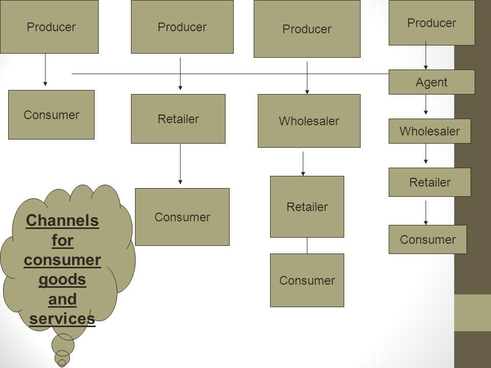 Producer Consumer Producer Retailer Consumer Producer Wholesaler Retailer Consumer Producer Agent Wholesaler Retailer Consumer Channels for consumer g