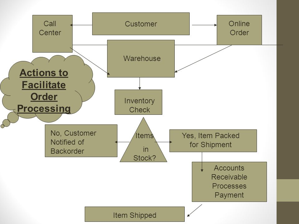 Customer Warehouse Call Center Online Order Inventory Check Items in Stock? No, Customer Notified of Backorder Yes, Item Packed for Shipment Accounts