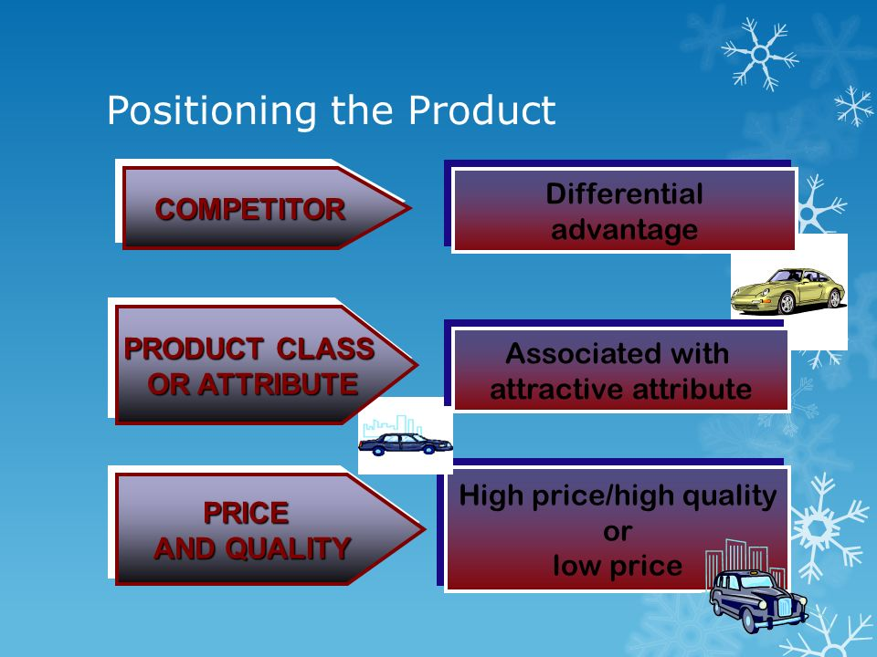 Positioning the Product COMPETITORCOMPETITOR High price/high quality or low price High price/high quality or low price Differential advantage Differen