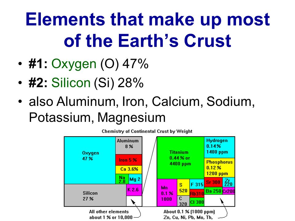 Elements that make up most of the Earths Crust #1: Oxygen (O) 47% #2: Silicon (Si) 28% also Aluminum, Iron, Calcium, Sodium, Potassium, Magnesium