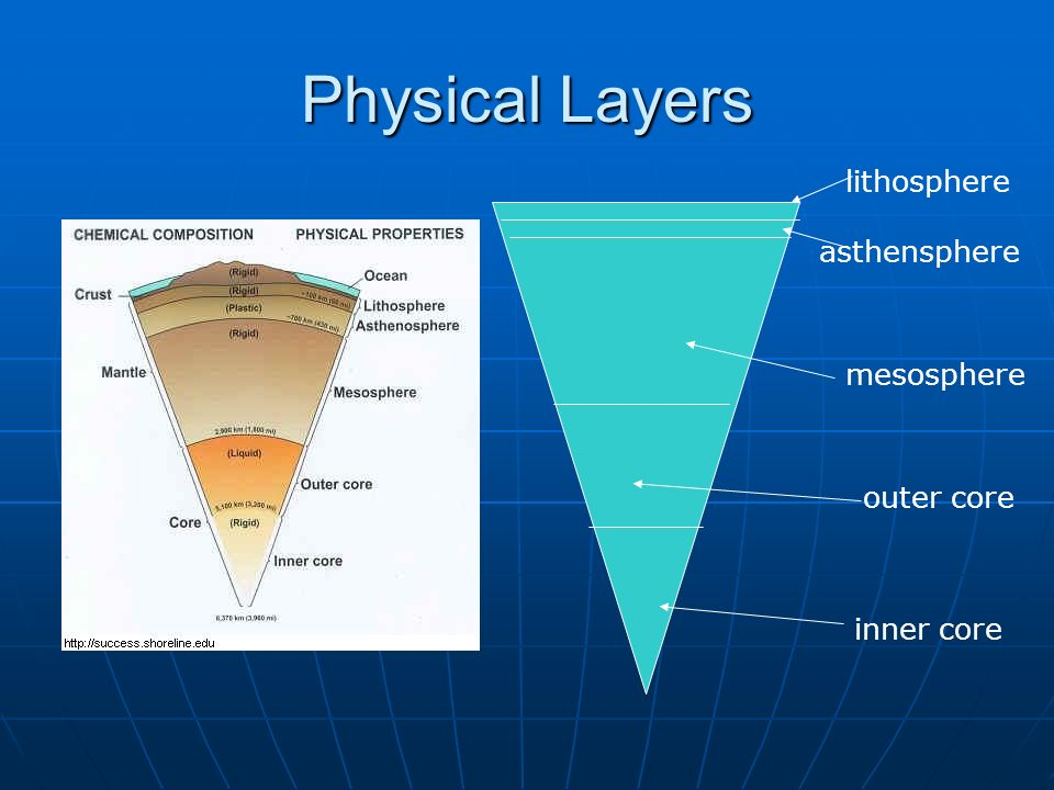 Physical Layers lithosphere asthensphere mesosphere outer core inner core