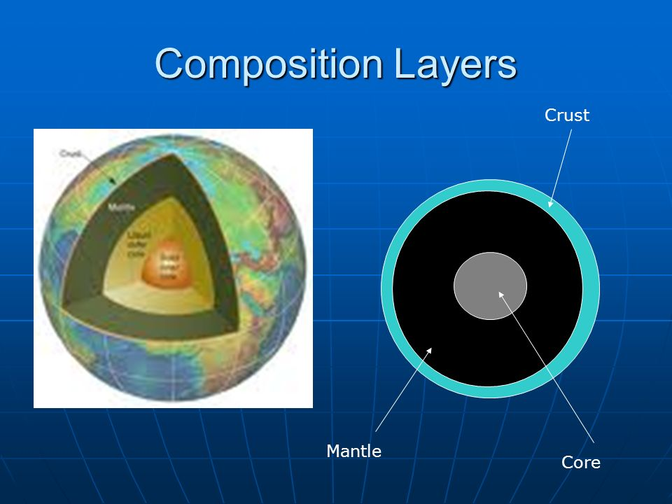Composition Layers Crust Mantle Core