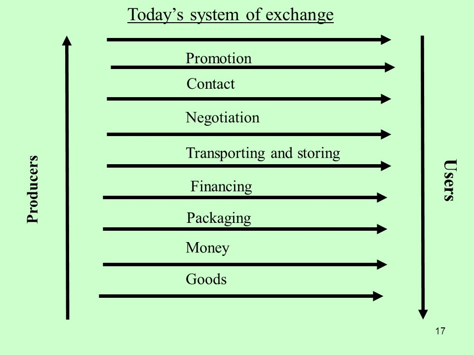 17 Negotiation Promotion Contact Transporting and storing Financing Packaging Money Goods Todays system of exchange Producers Users