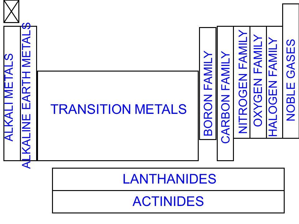 LANTHANIDES ACTINIDES TRANSITION METALS ALKALI METALS ALKALINE EARTH METALS CARBON FAMILY NITROGEN FAMILY OXYGEN FAMILY HALOGEN FAMILY NOBLE GASES BOR