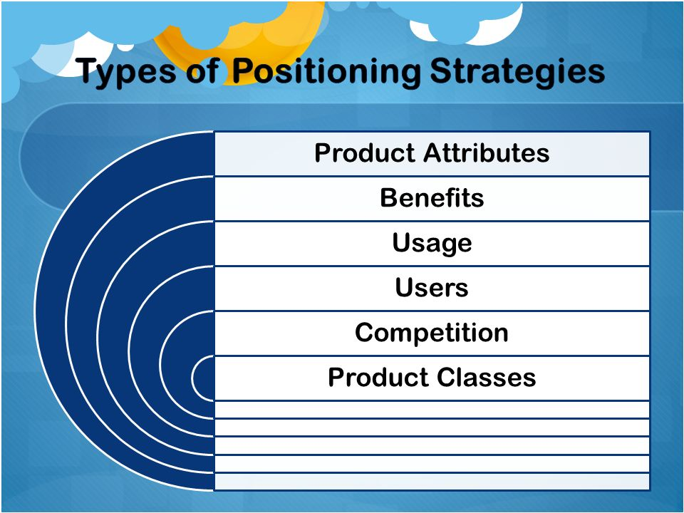 Product Attributes Benefits Usage Users Competition Product Classes
