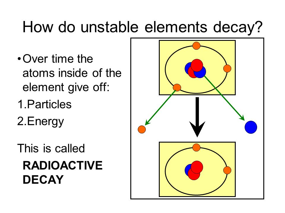 How do unstable elements decay? Over time the atoms inside of the element give off: 1.Particles 2.Energy This is called RADIOACTIVE DECAY