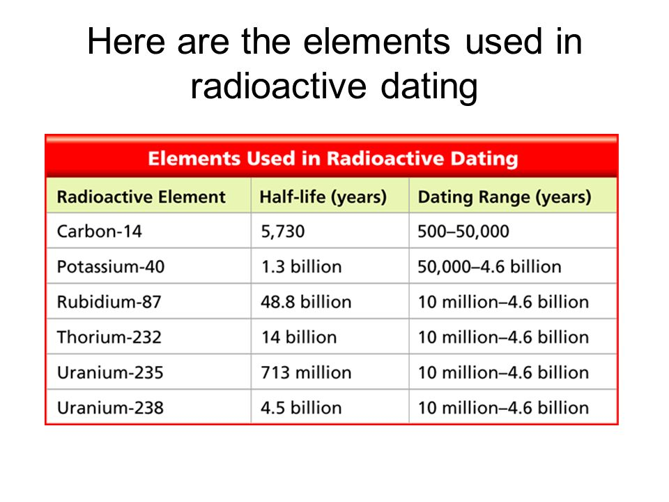 Here are the elements used in radioactive dating