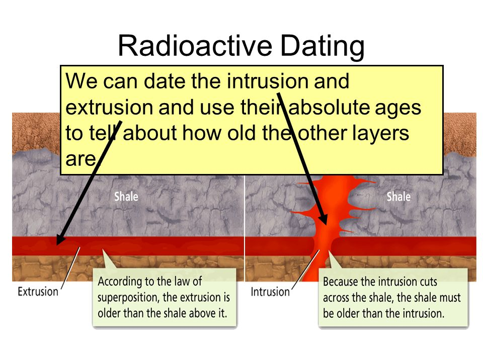 Radioactive Dating We can date the intrusion and extrusion and use their absolute ages to tell about how old the other layers are.