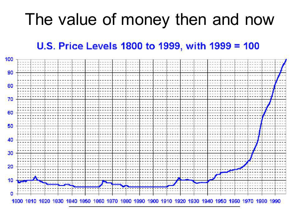 The value of money then and now