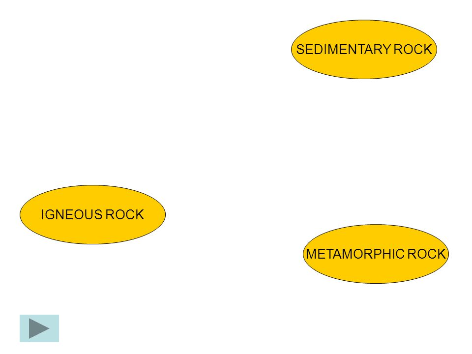 SEDIMENTARY ROCK METAMORPHIC ROCK IGNEOUS ROCK