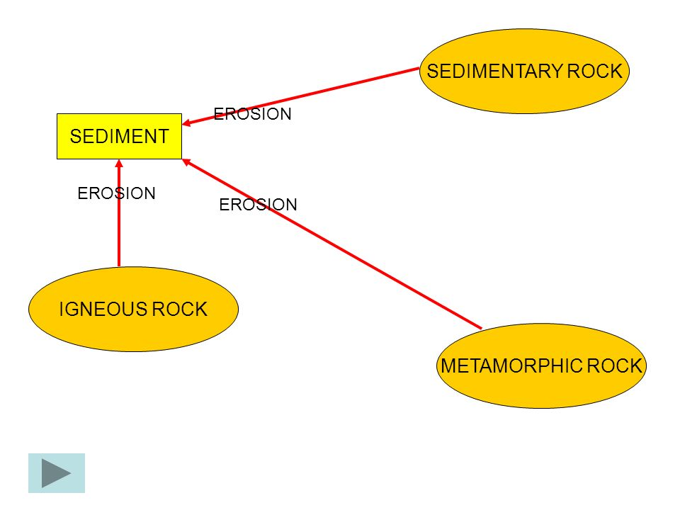 SEDIMENTARY ROCK METAMORPHIC ROCK IGNEOUS ROCK SEDIMENT EROSION