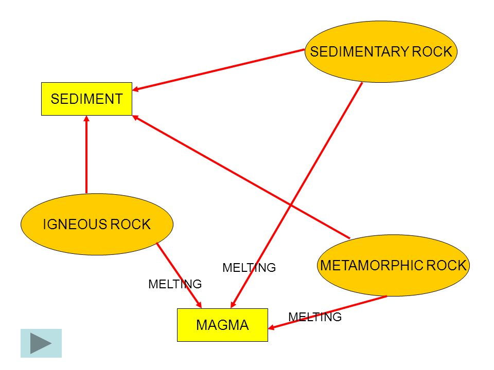 SEDIMENTARY ROCK METAMORPHIC ROCK IGNEOUS ROCK SEDIMENT MAGMA MELTING