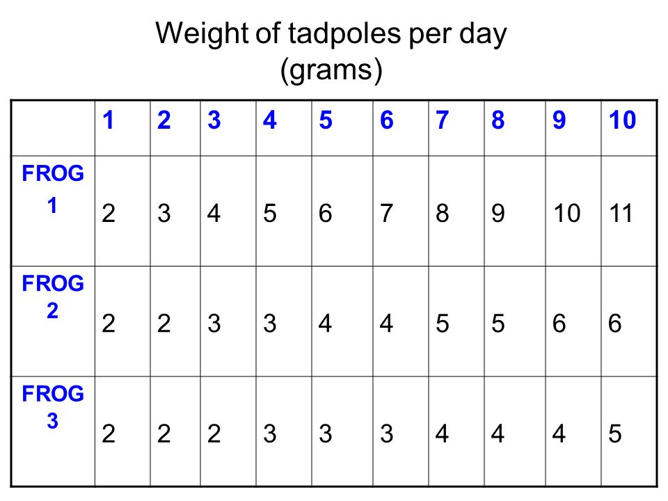 FROG FROG FROG Weight of tadpoles per day (grams)