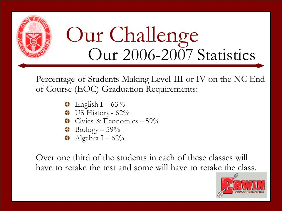 Our 2006-2007 Statistics Percentage of Students Making Level III or IV on the NC End of Course (EOC) Graduation Requirements: English I – 63% US History - 62% Civics & Economics – 59% Biology – 59% Algebra I – 62% Over one third of the students in each of these classes will have to retake the test and some will have to retake the class.