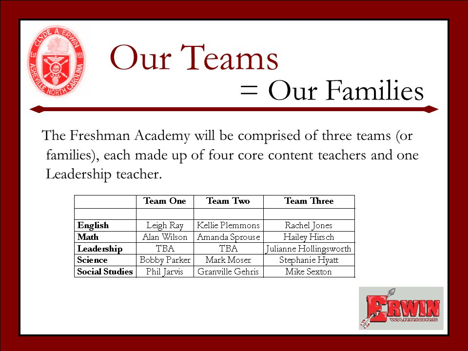 The Freshman Academy will be comprised of three teams (or families), each made up of four core content teachers and one Leadership teacher.