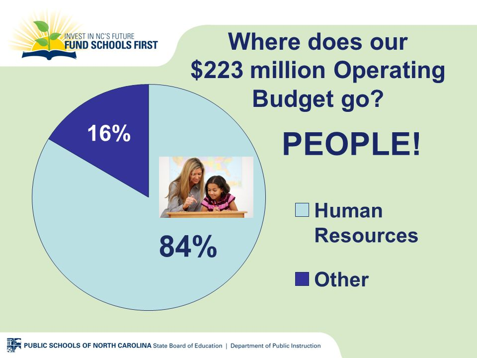 PEOPLE! Human Resources Other 84% 16% Where does our $223 million Operating Budget go?