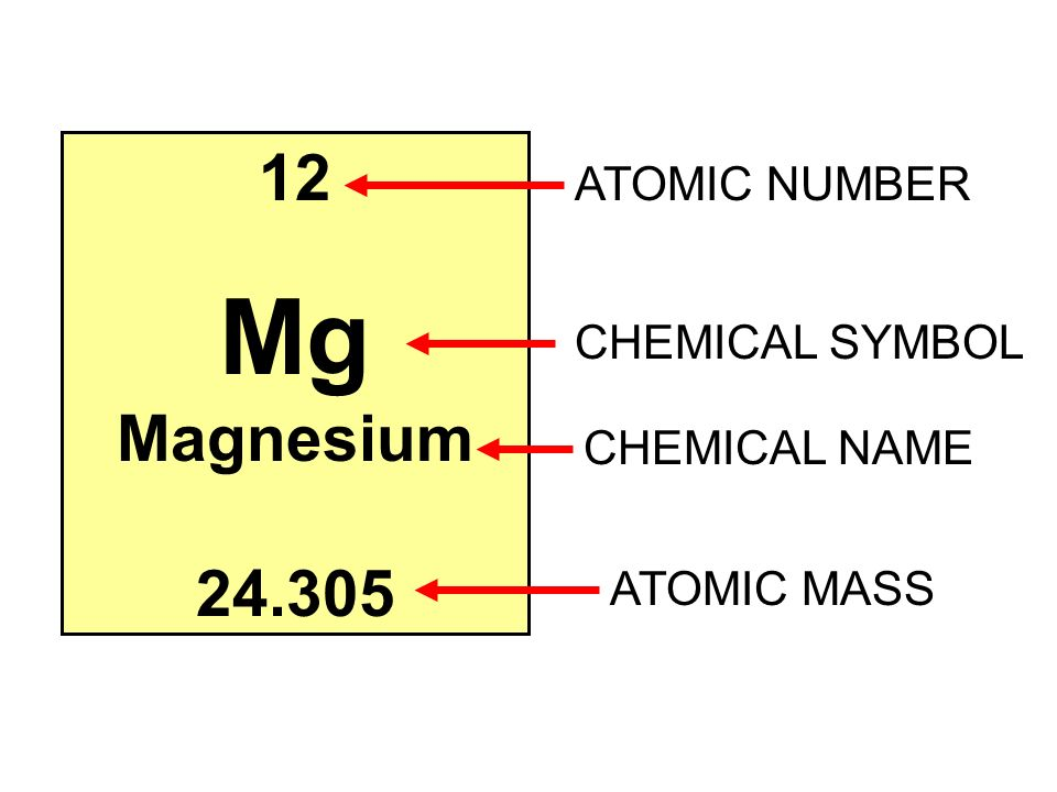 Atoms elements and the periodic table part 1 atoms 1what are 26 12 mg magnesium 24305 atomic number chemical symbol chemical name atomic mass urtaz Images