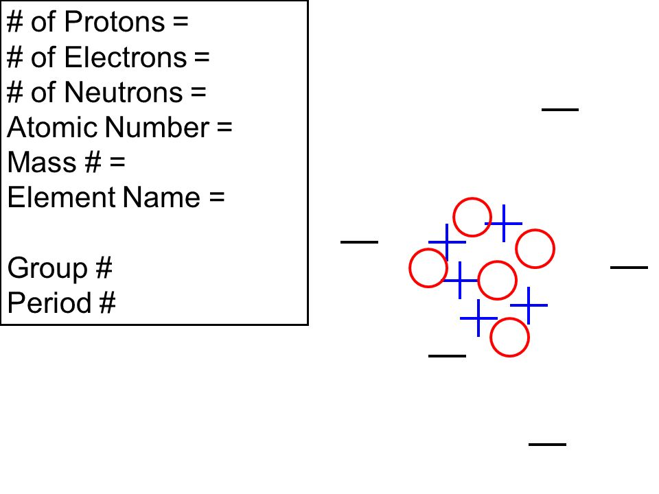 # of Protons = # of Electrons = # of Neutrons = Atomic Number = Mass # = Element Name = Group # Period #