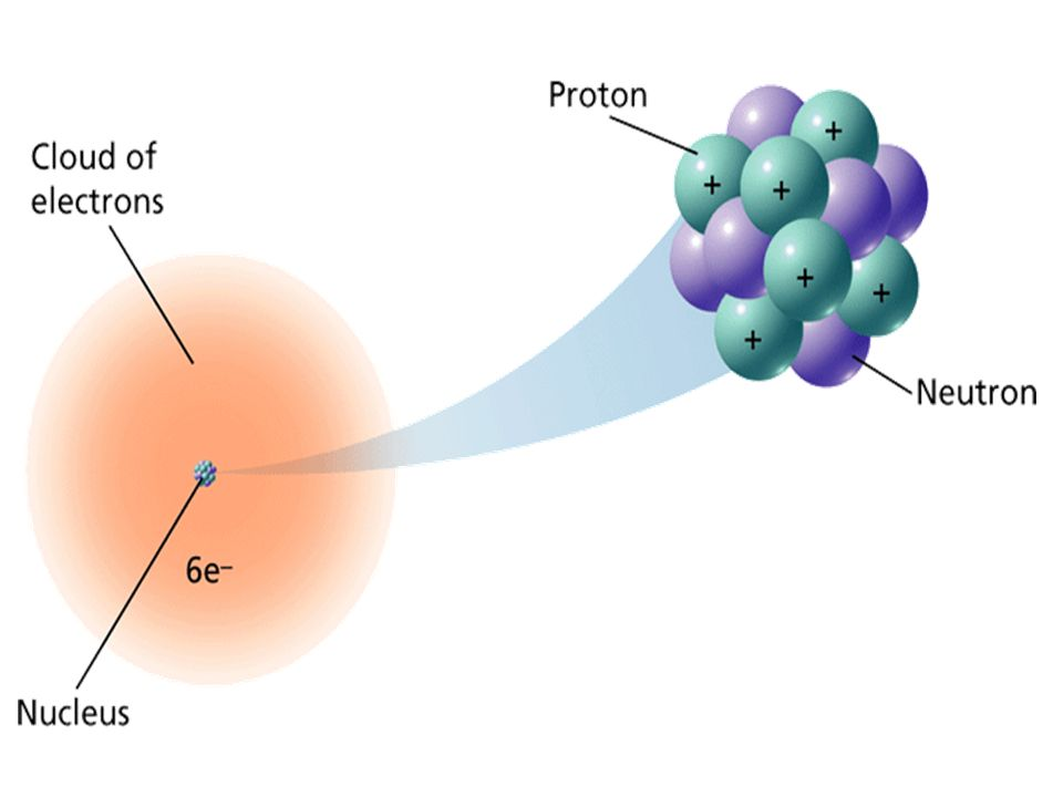 How many protons and electrons are there in an atom.