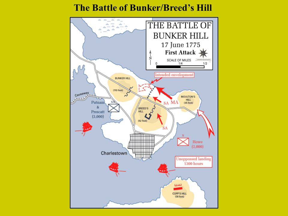 The Battle of Bunker/Breeds Hill