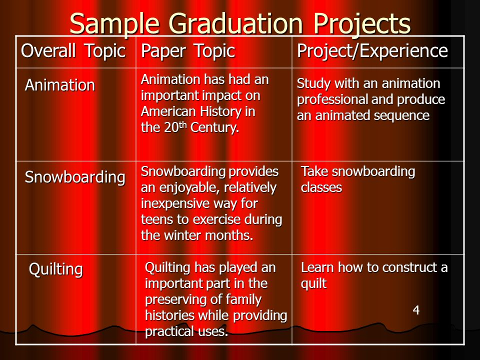 Sample Graduation Projects Overall Topic Paper Topic Project/Experience Animation has had an important impact on American History in the 20 th Century.