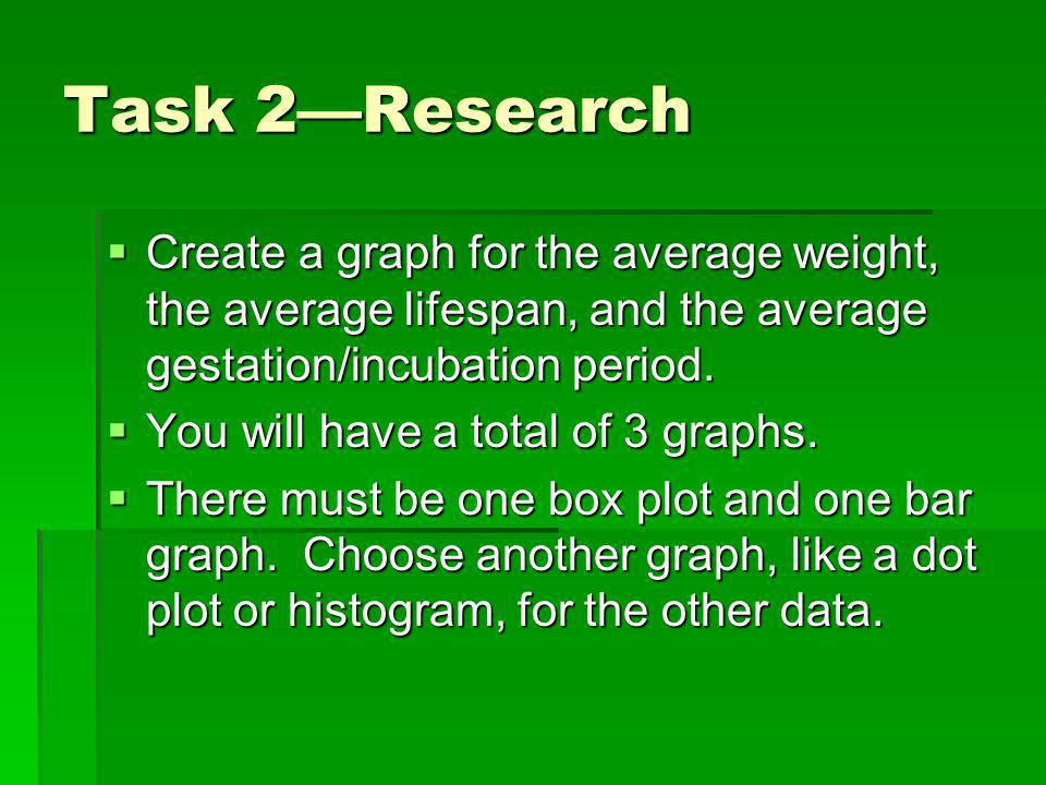 Task 2Research Create a graph for the average weight, the average lifespan, and the average gestation/incubation period.