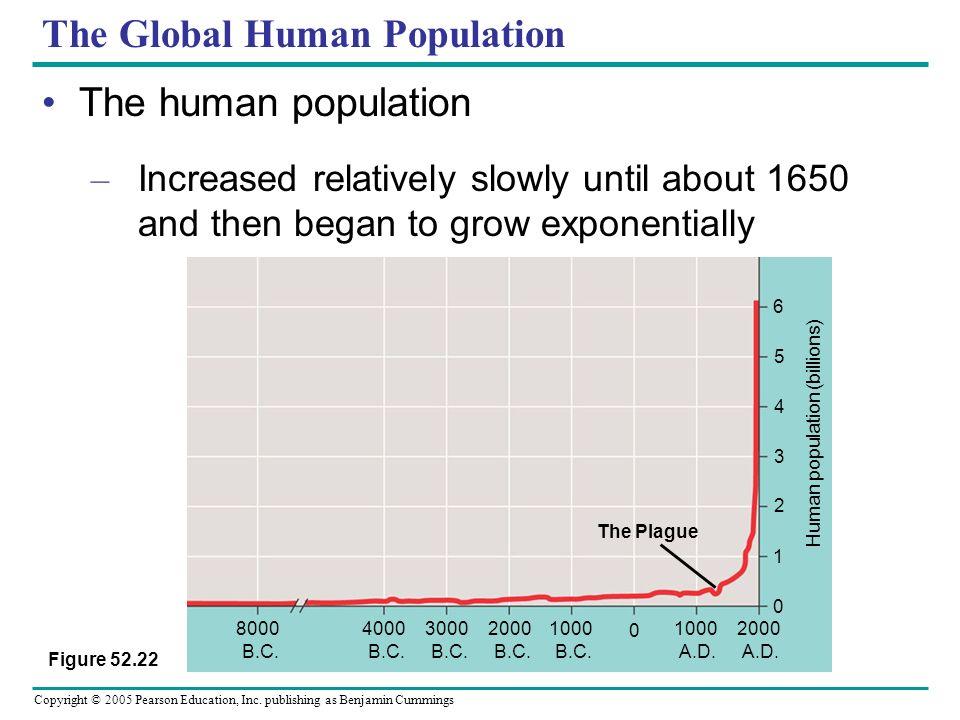 Copyright © 2005 Pearson Education, Inc. publishing as Benjamin Cummings The Global Human Population The human population – Increased relatively slowl