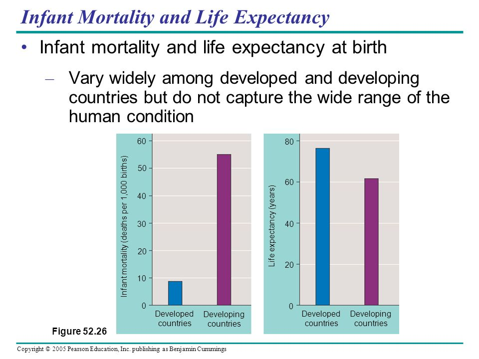 Copyright © 2005 Pearson Education, Inc. publishing as Benjamin Cummings Infant Mortality and Life Expectancy Infant mortality and life expectancy at