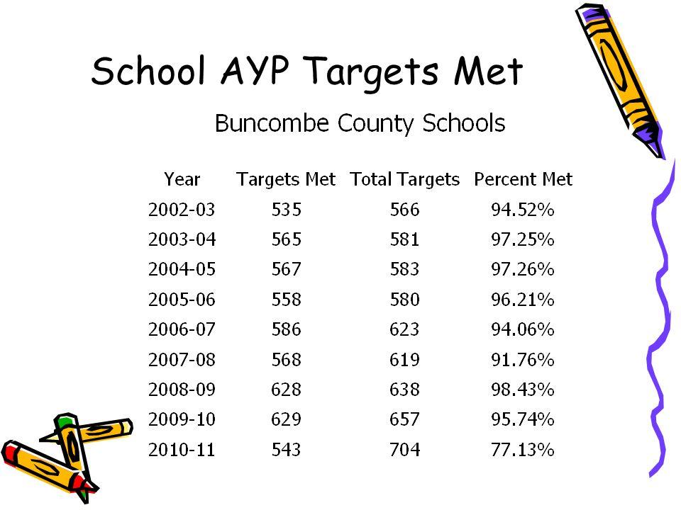 School AYP Targets Met