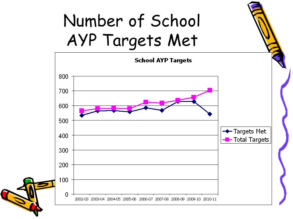 Number of School AYP Targets Met