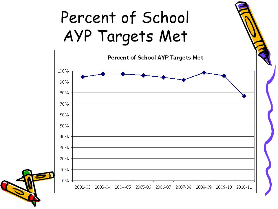Percent of School AYP Targets Met