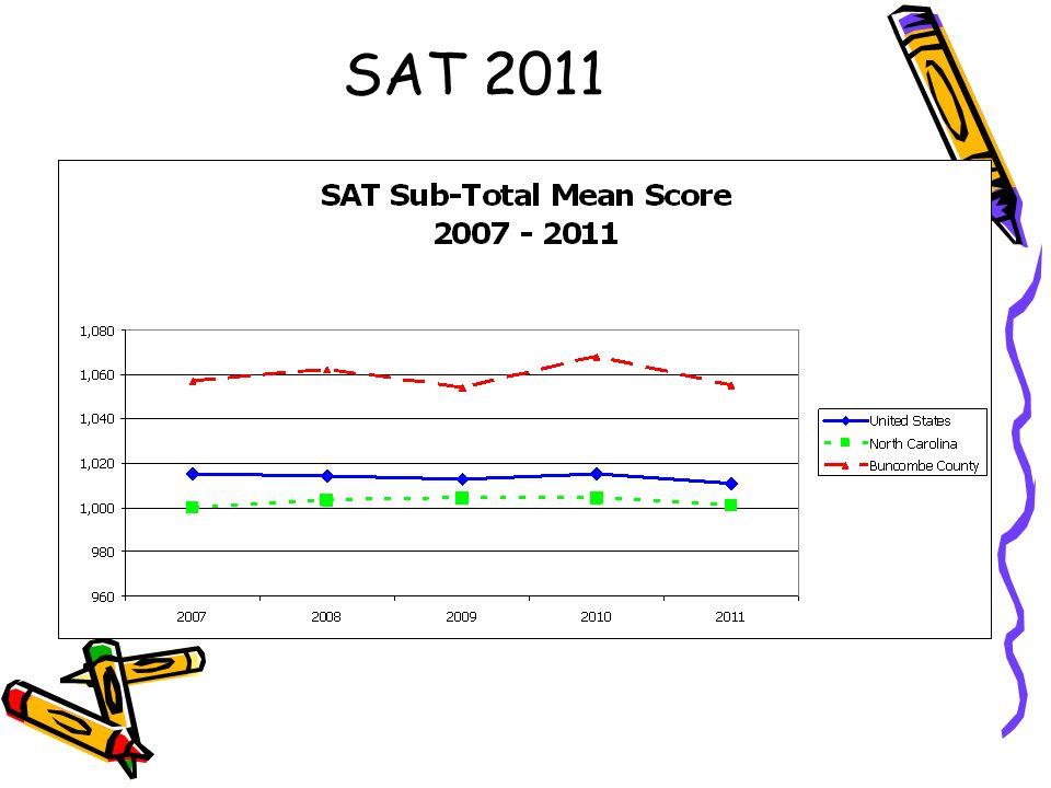 SAT 2011