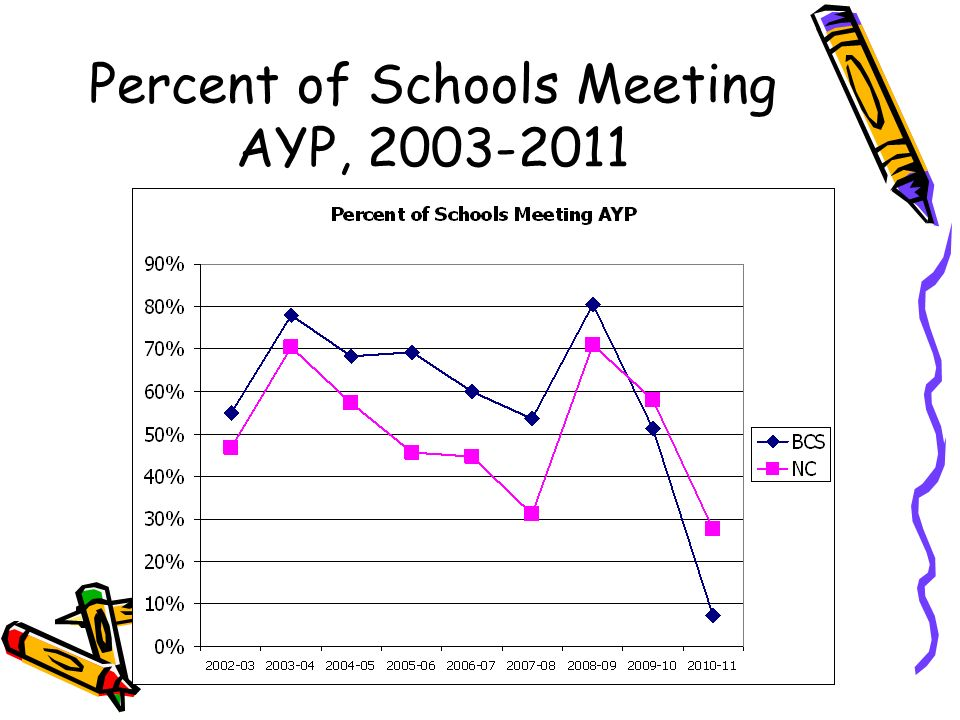 Percent of Schools Meeting AYP, 2003-2011