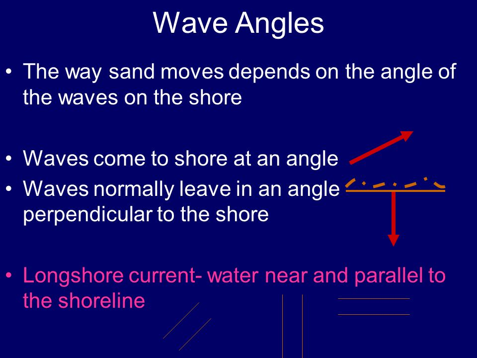 Wave Angles The way sand moves depends on the angle of the waves on the shore Waves come to shore at an angle Waves normally leave in an angle perpend