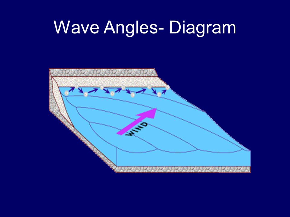 Wave Angles- Diagram