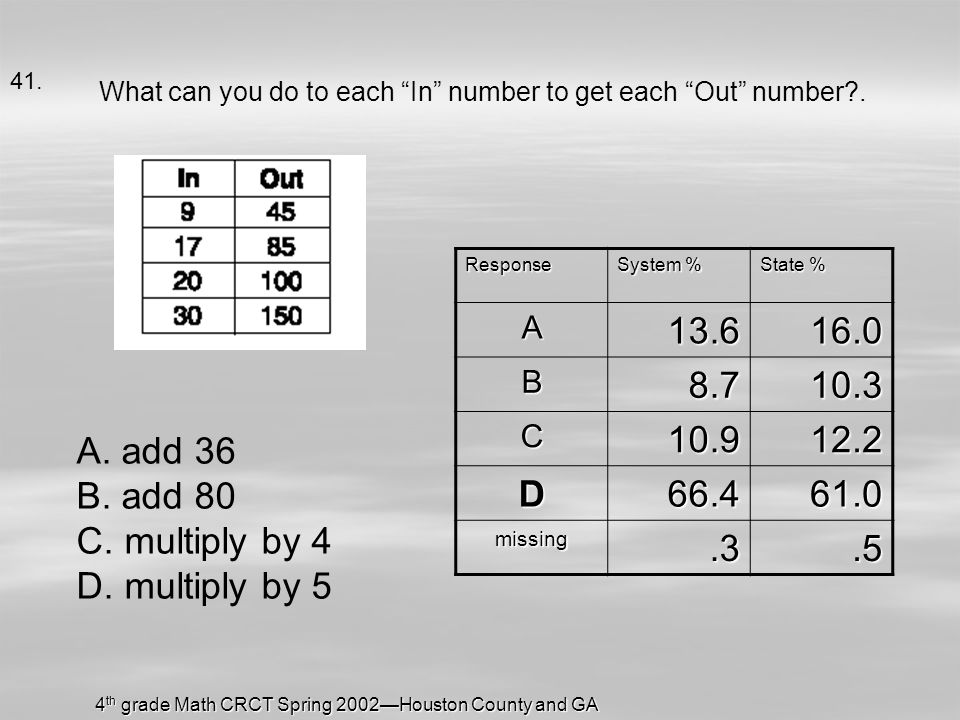 4 th grade Math CRCT Spring 2002Houston County and GA What can you do to each In number to get each Out number?.