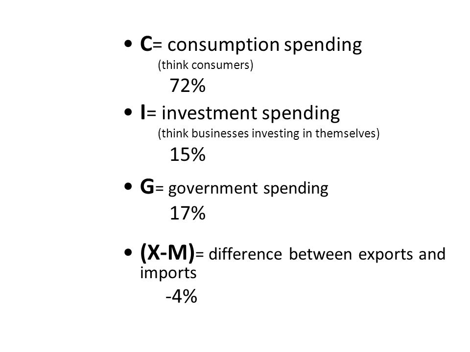 C = consumption spending (think consumers) 72% I = investment spending (think businesses investing in themselves) 15% G = government spending 17% (X-M