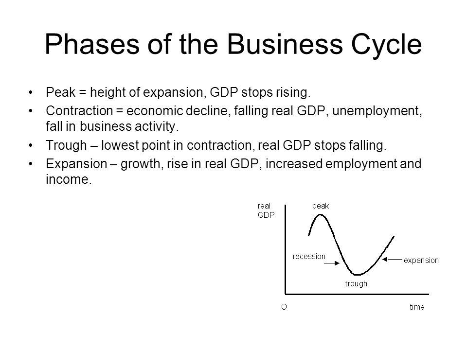Phases of the Business Cycle Peak = height of expansion, GDP stops rising.