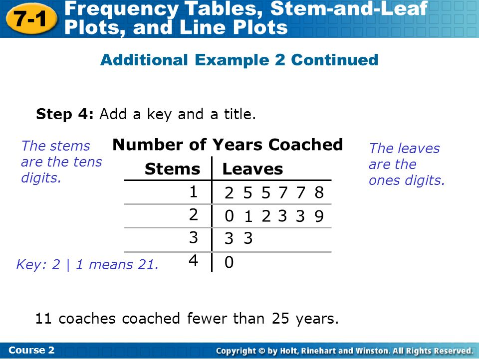 7-1 Frequency Tables, Stem-and-Leaf Plots, and Line Plots Course 2 Additional Example 2 Continued Step 4: Add a key and a title. The stems are the ten