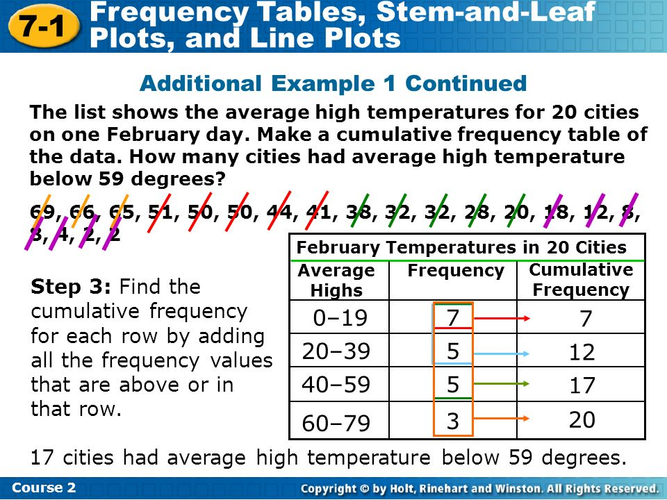 7-1 Frequency Tables, Stem-and-Leaf Plots, and Line Plots Course 2 The list shows the average high temperatures for 20 cities on one February day. Mak