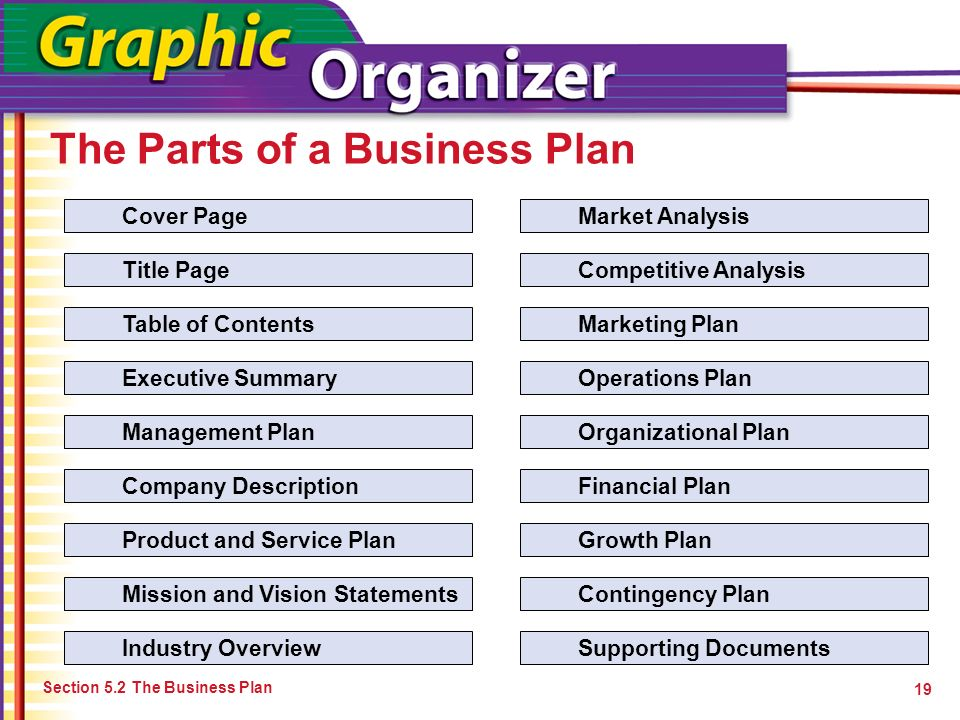 The Parts of a Business Plan Section 5.2 The Business Plan 19 Cover Page Title Page Table of Contents Executive Summary Management Plan Company Descri