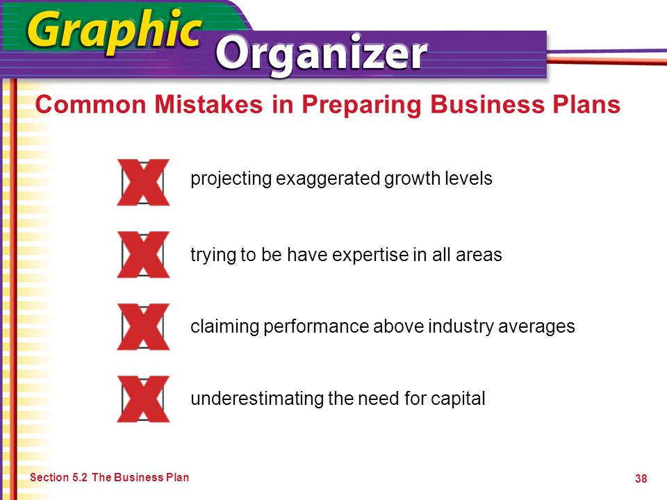 Common Mistakes in Preparing Business Plans Section 5.2 The Business Plan 38 underestimating the need for capital projecting exaggerated growth levels