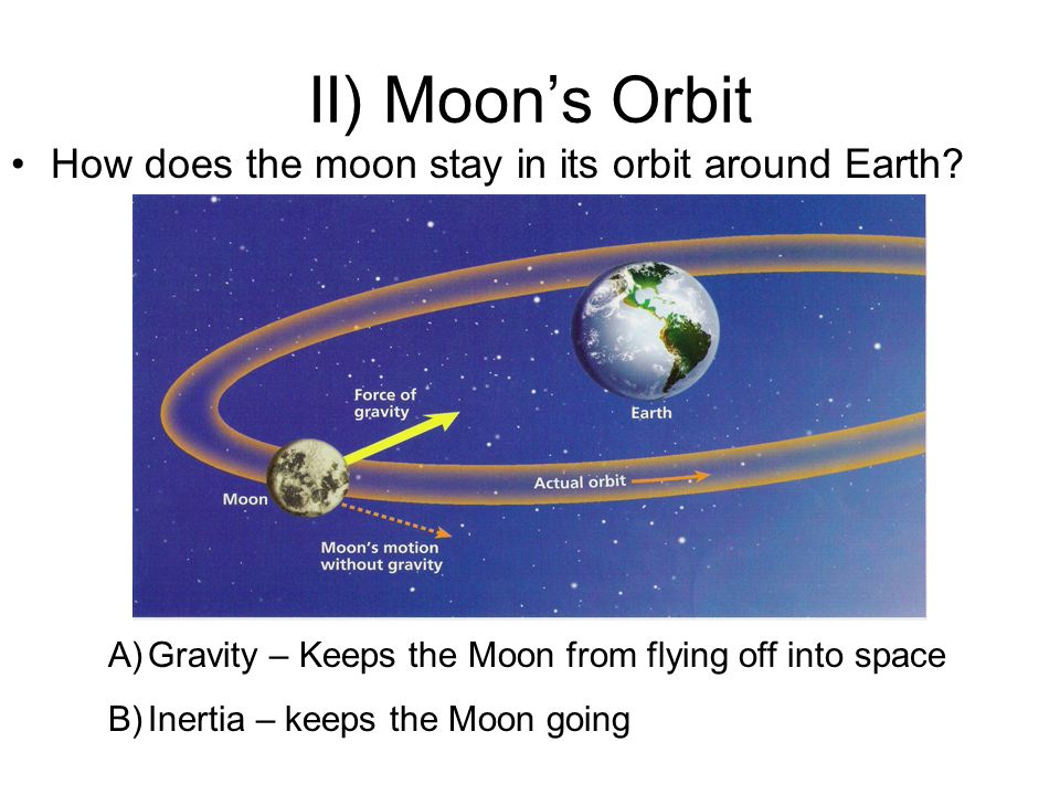 II) Moons Orbit How does the moon stay in its orbit around Earth? A)Gravity – Keeps the Moon from flying off into space B)Inertia – keeps the Moon goi