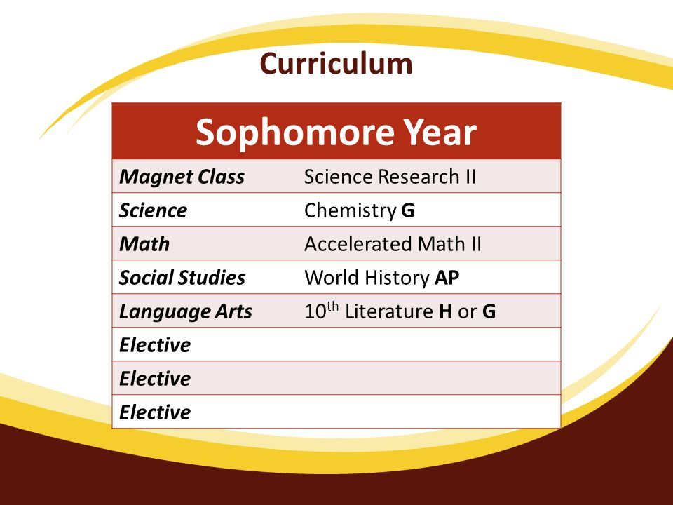 Curriculum Sophomore Year Magnet ClassScience Research II ScienceChemistry G MathAccelerated Math II Social StudiesWorld History AP Language Arts10 th Literature H or G Elective